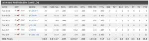 Klay Thompsons Stats aus der Finals-Serie gegen Cleveland (Foto: ESPN)